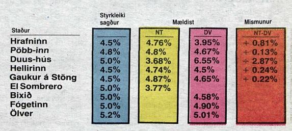 Styrkleiki bjórlíkis mældur. NT, febrúar 1985.
